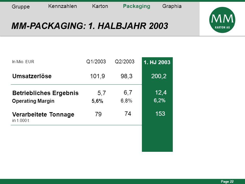 Page 22 In Mio. EUR Q1/2003Q2/2003 Umsatzerlöse101,998,3 Betriebliches Ergebnis5,7 Operating Margin5,6% 79 MM-PACKAGING: 1. HALBJAHR 2003 6,7 6,8% 74