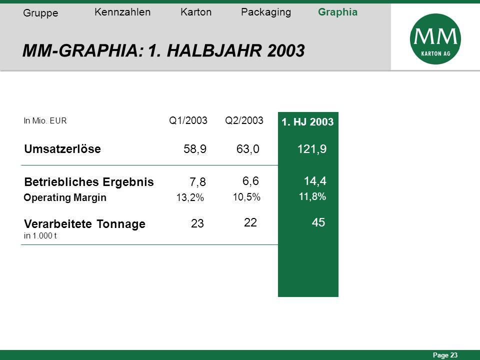 Page 23 In Mio. EUR Q1/2003Q2/2003 Umsatzerlöse Betriebliches Ergebnis Operating Margin MM-GRAPHIA: 1. HALBJAHR 2003 Verarbeitete Tonnage in 1.000 t G