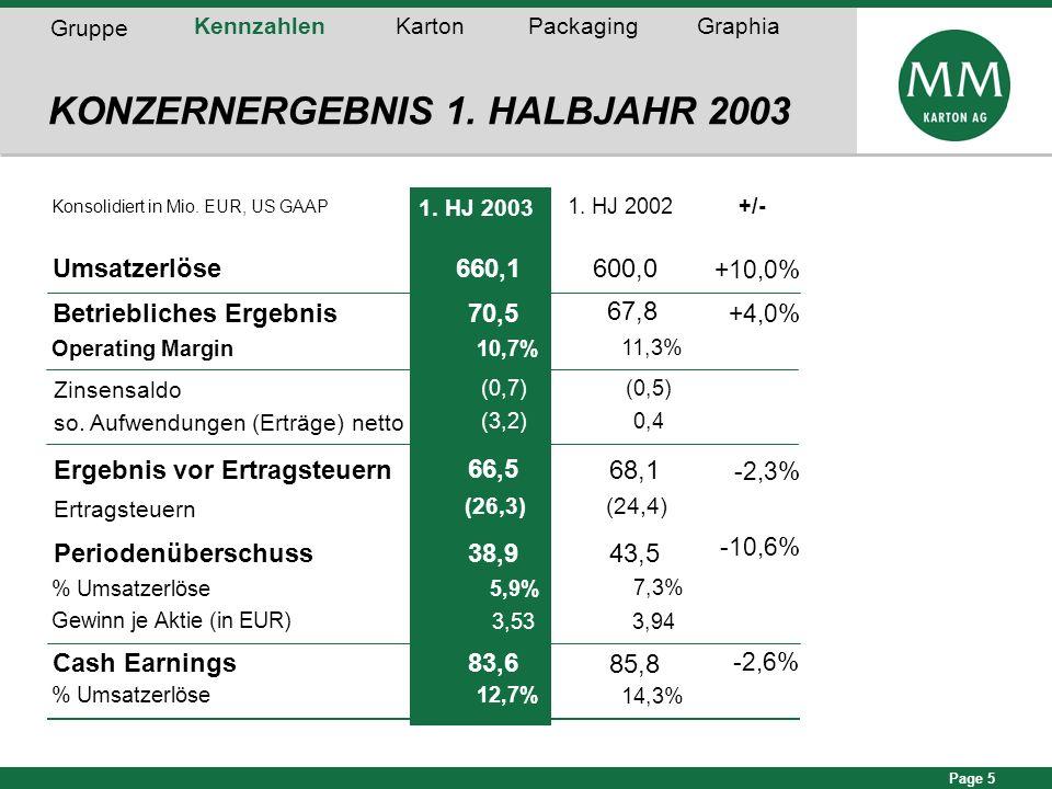 Page 5 1. HJ 2003 1. HJ 2002+/- Umsatzerlöse 660,1600,0 +10,0% Betriebliches Ergebnis70,5 +4,0% Operating Margin10,7% Ergebnis vor Ertragsteuern 66,5