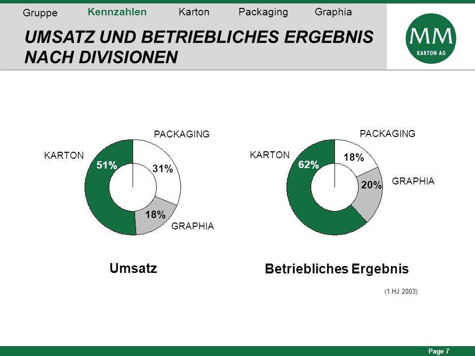Page 7 (1.HJ 2003) 56% 18% PACKAGING KARTON 62% GRAPHIA 20% PACKAGING KARTON GRAPHIA 31% 51% 18% UMSATZ UND BETRIEBLICHES ERGEBNIS NACH DIVISIONEN Ums