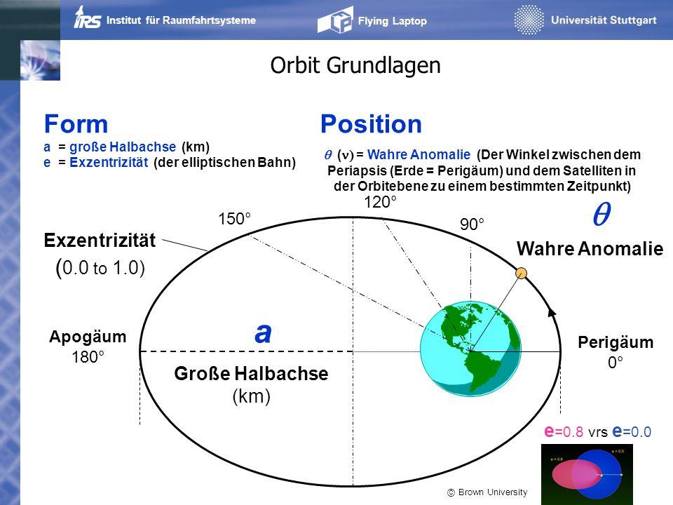 Institut für Raumfahrtsysteme Flying Laptop Orbit Grundlagen Frühlingspunkt Perigäums- richtung Ω ω Austeigender Knoten Lage im Raum i = Inklination (Winkel zwischen der Orbitebene und der Äquatorialebene) = Rektazension des Aufsteigenden Knoten /Argument des Aufsteigenden Knotens (Winkel zwischen dem Frühlingspunkt und der Position der Süd-Nord- Durchquerung der Äquatorebene) = Argument der Periapsis (Perigäum) (Winkel zwischen dem aufsteigenden Knoten und der Periapsis (Perigäum) )