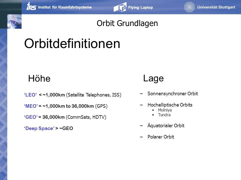 Institut für Raumfahrtsysteme Flying Laptop Orbit Grundlagen –Sonnensynchroner Orbit –Hochelliptische Orbits Molniya Tundra –Äquatorialer Orbit –Polar