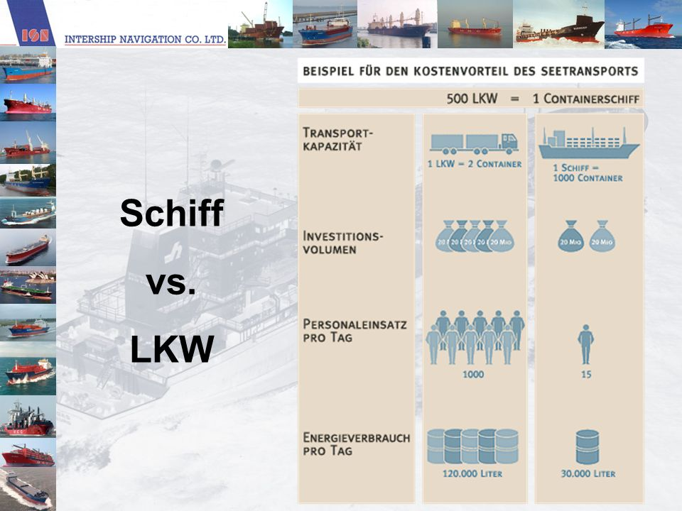 Einleitung Energieverbrauch Schiffahrt verursacht als sicherster und auf Grund des geringsten spezifischen Treibstoffverbrauchs umweltverträglichster Verkehrsträger die niedrigsten Betriebskosten!