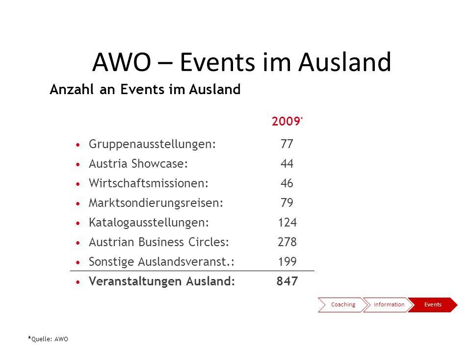 2009 * Gruppenausstellungen:77 Austria Showcase:44 Wirtschaftsmissionen:46 Marktsondierungsreisen:79 Katalogausstellungen:124 Austrian Business Circle