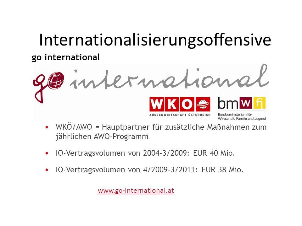 WKÖ/AWO = Hauptpartner für zusätzliche Maßnahmen zum jährlichen AWO-Programm IO-Vertragsvolumen von 2004-3/2009: EUR 40 Mio. IO-Vertragsvolumen von 4/