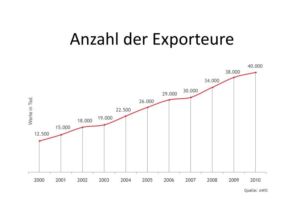 Quelle: AWO Anzahl der Exporteure