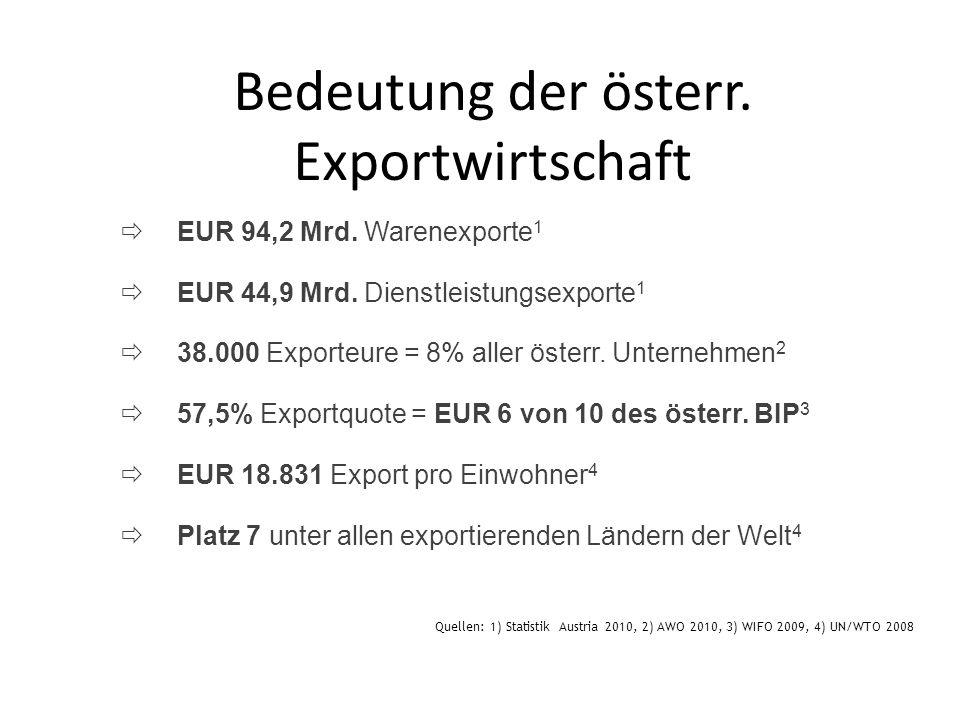 EUR 94,2 Mrd. Warenexporte 1 EUR 44,9 Mrd. Dienstleistungsexporte 1 38.000 Exporteure = 8% aller österr. Unternehmen 2 57,5% Exportquote = EUR 6 von 1