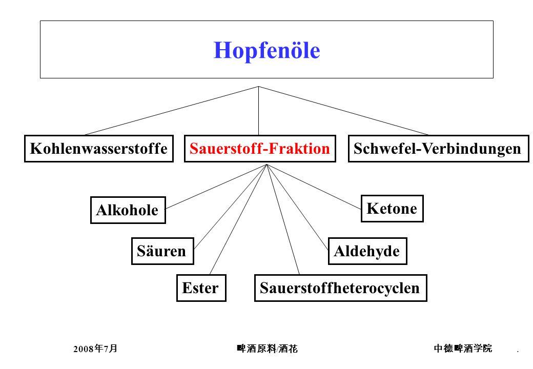 2008 7 /. Hopfenöle KohlenwasserstoffeSauerstoff-FraktionSchwefel-Verbindungen Alkohole Sauerstoffheterocyclen AldehydeSäuren Ester Ketone