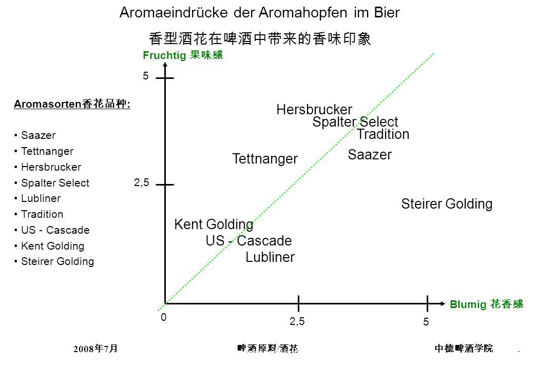 2008 7 /. Aromaeindrücke der Aromahopfen im Bier Fruchtig Blumig Aromasorten : Saazer Tettnanger Hersbrucker Spalter Select Lubliner Tradition US - Ca