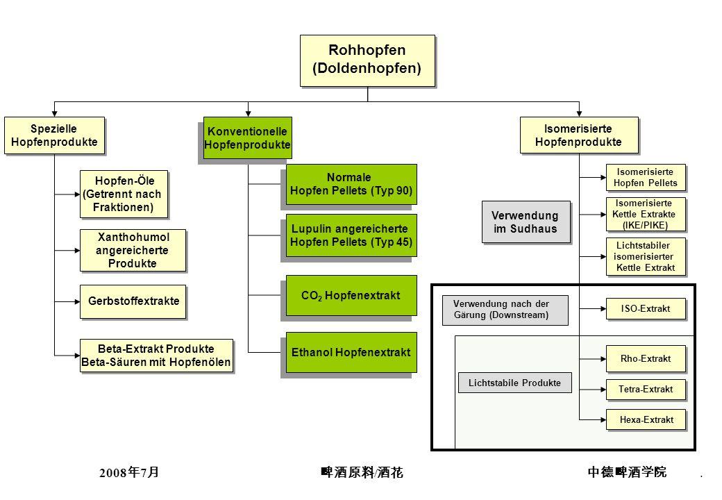 2008 7 /. Rohhopfen (Doldenhopfen) Rohhopfen (Doldenhopfen) Isomerisierte Kettle Extrakte (IKE/PIKE) Isomerisierte Kettle Extrakte (IKE/PIKE) Isomeris