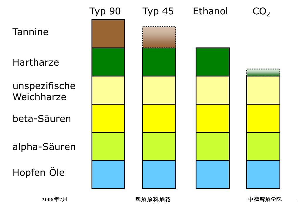2008 7 /. unspezifische Weichharze Hartharze Tannine Typ 90 beta-Säuren Hopfen Öle alpha-Säuren Typ 45EthanolCO 2