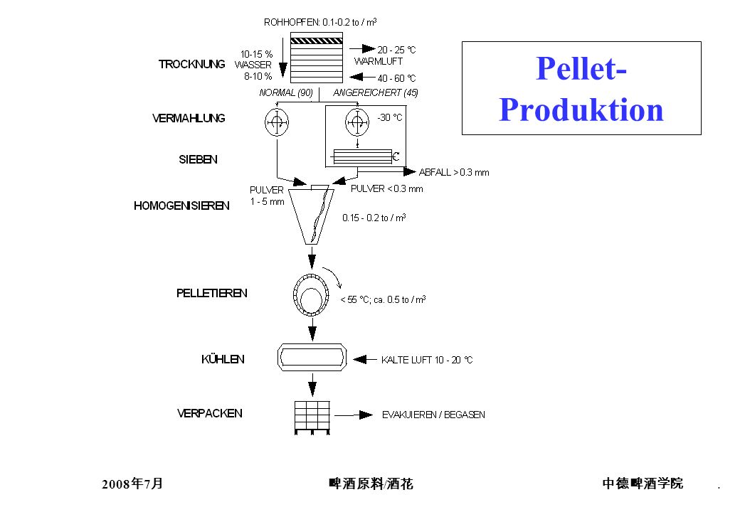 2008 7 /. Pellet- Produktion