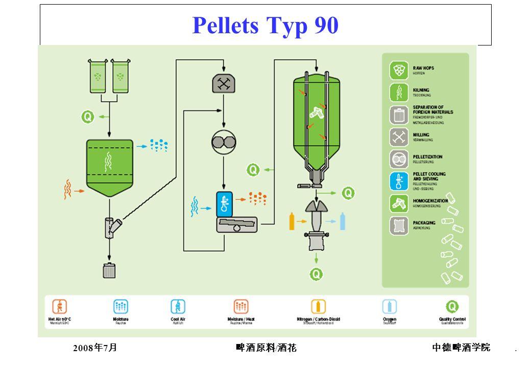 2008 7 /. Pellets Typ 90