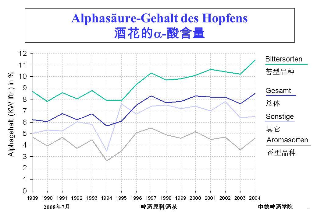 2008 7 /. Alphagehalt (KW lftr.) in % Bittersorten Gesamt Sonstige Aromasorten Alphasäure-Gehalt des Hopfens -