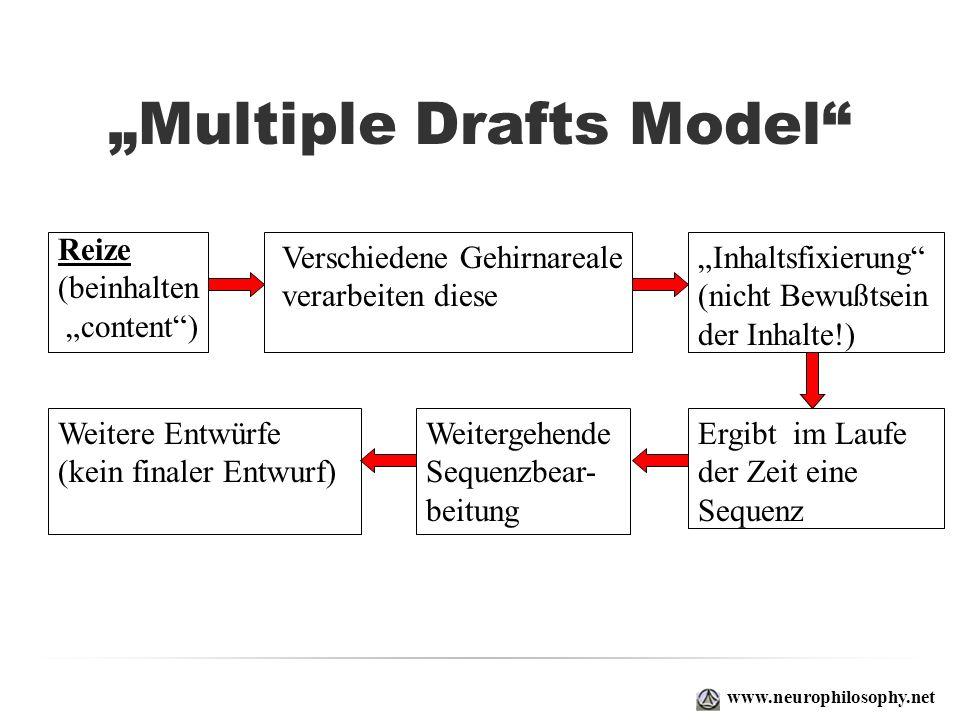 Multiple Drafts Model www.neurophilosophy.net Reize (beinhalten content) Verschiedene Gehirnareale verarbeiten diese Ergibt im Laufe der Zeit eine Seq