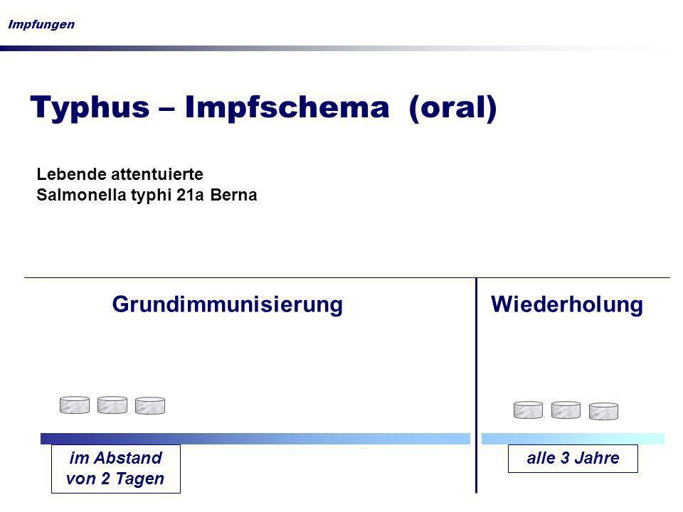 Typhus – Impfschema (oral) Impfungen im Abstand von 2 Tagen alle 3 Jahre GrundimmunisierungWiederholung Lebende attentuierte Salmonella typhi 21a Bern