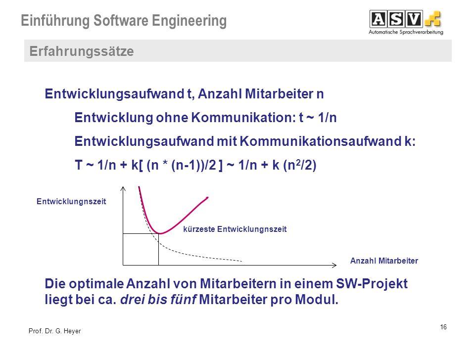 Einführung Software Engineering 16 Prof. Dr. G. Heyer Entwicklungsaufwand t, Anzahl Mitarbeiter n Entwicklung ohne Kommunikation: t ~ 1/n Entwicklungs