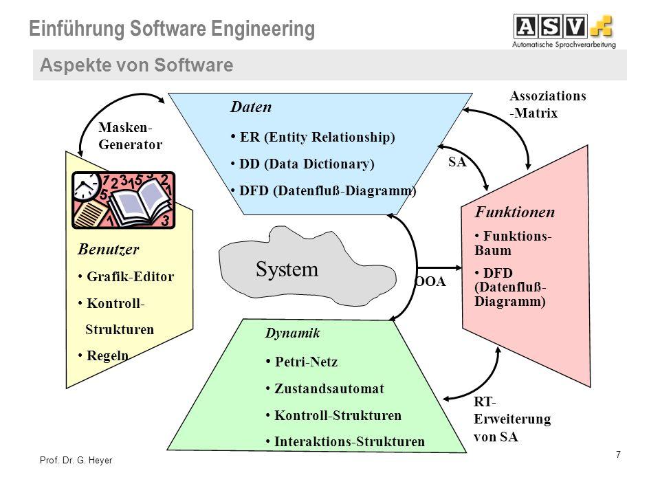 Einführung Software Engineering 7 Prof. Dr. G. Heyer OOA SA Benutzer Grafik-Editor Kontroll- Strukturen Regeln Daten ER (Entity Relationship) DD (Data