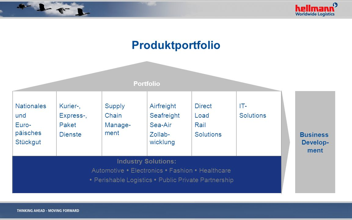 Produktportfolio IT- Solutions Direct Load Rail Solutions Airfreight Seafreight Sea-Air Zollab- wicklung Supply Chain Manage- ment Kurier-, Express-,