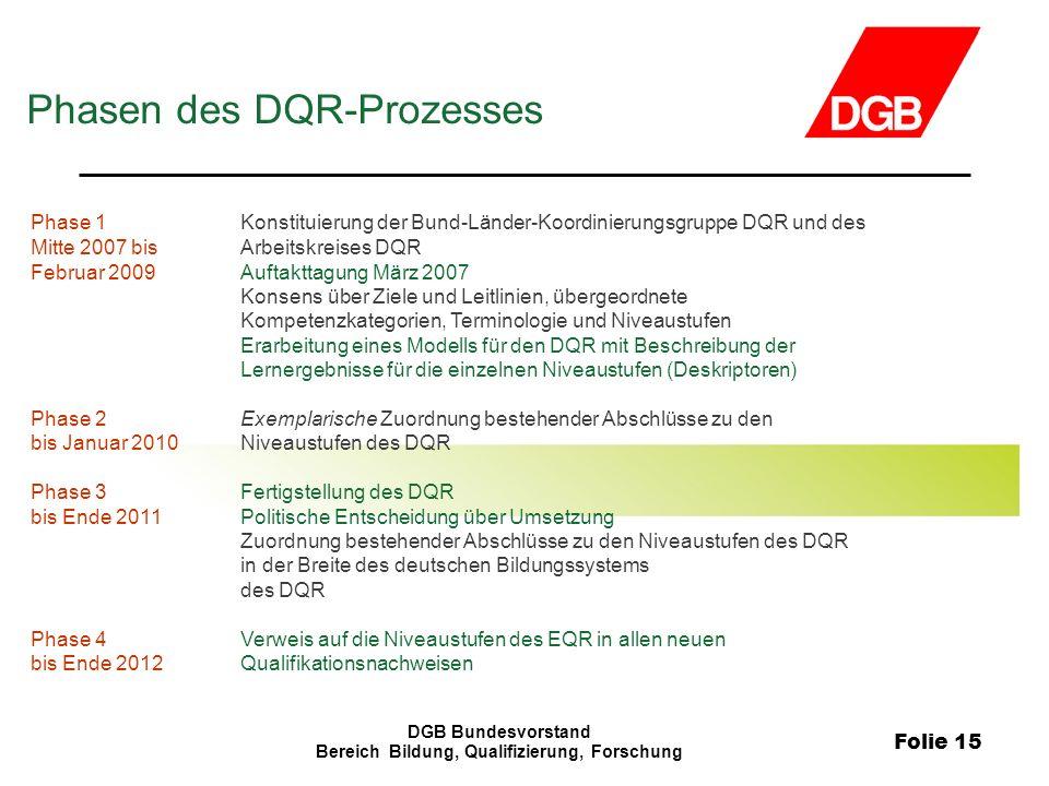 Folie 15 DGB Bundesvorstand Bereich Bildung, Qualifizierung, Forschung Phase 1Konstituierung der Bund-Länder-Koordinierungsgruppe DQR und des Mitte 20