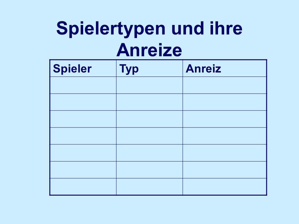 Zieltabelle: Beispiel Seereise SpielerTypAnreizElement ChristianPowergam er Gegenständ e Identifizierung.