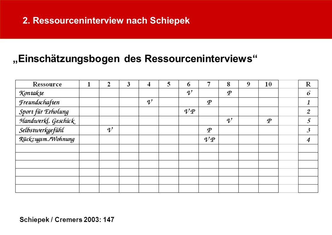 2. Ressourceninterview nach Schiepek Einschätzungsbogen des Ressourceninterviews Schiepek / Cremers 2003: 147