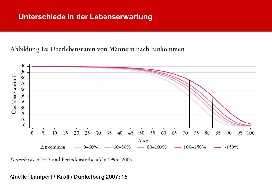 Unterschiede in der Lebenserwartung Quelle: Lampert / Kroll / Dunkelberg 2007: 15