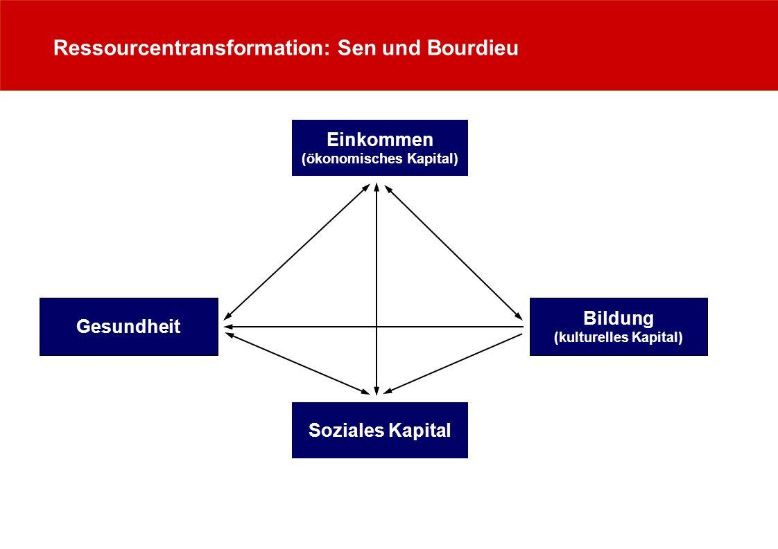 Ressourcentransformation: Sen und Bourdieu Einkommen (ökonomisches Kapital) Gesundheit Bildung (kulturelles Kapital) Soziales Kapital