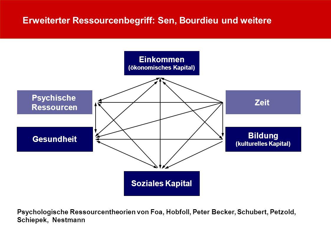 Erweiterter Ressourcenbegriff: Sen, Bourdieu und weitere Psychologische Ressourcentheorien von Foa, Hobfoll, Peter Becker, Schubert, Petzold, Schiepek