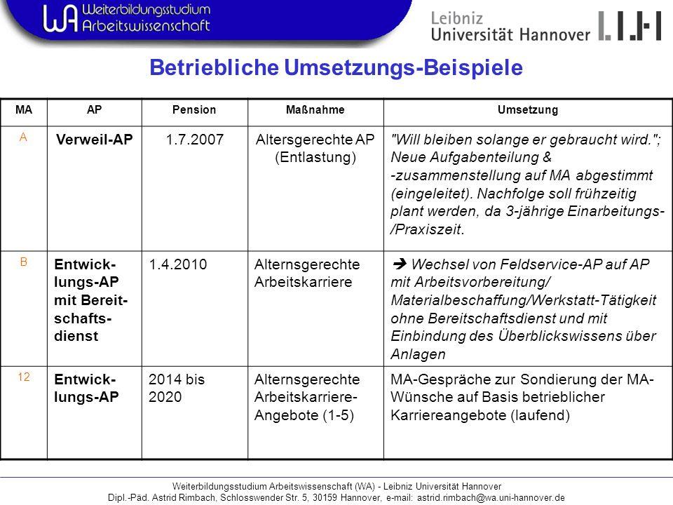 Weiterbildungsstudium Arbeitswissenschaft (WA) - Leibniz Universität Hannover Dipl.-Päd. Astrid Rimbach, Schlosswender Str. 5, 30159 Hannover, e-mail: