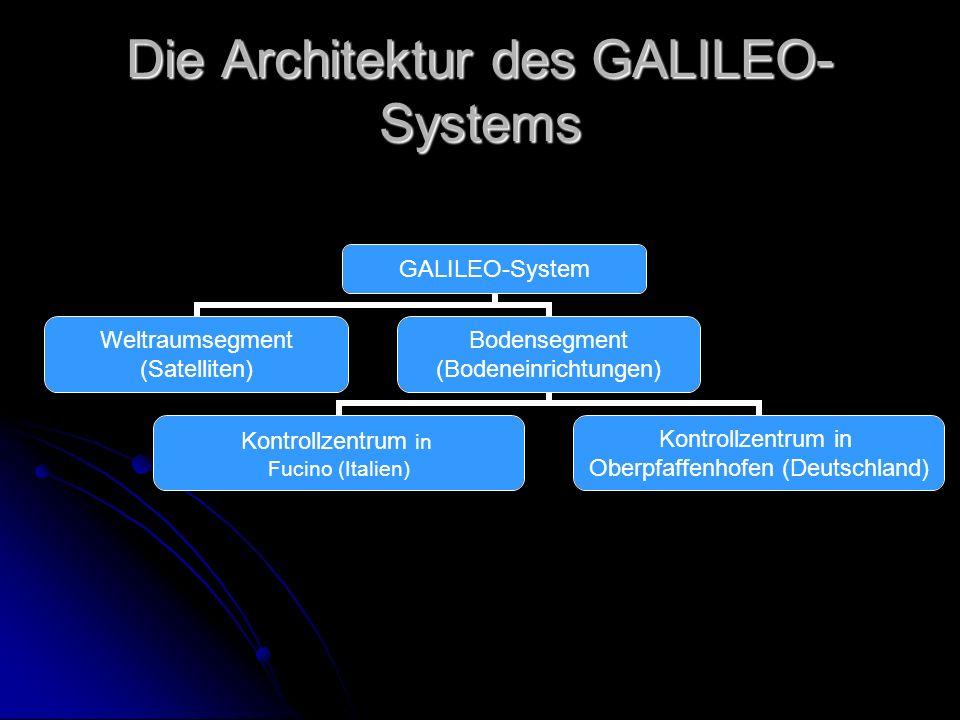 Die Architektur des GALILEO- Systems GALILEO-System Weltraumsegment (Satelliten) Bodensegment (Bodeneinrichtungen) Kontrollzentrum in Fucino (Italien)