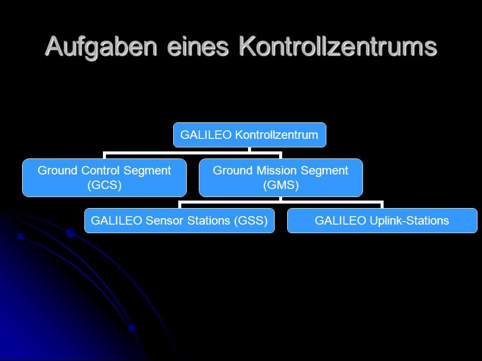 Aufgaben eines Kontrollzentrums GALILEO Kontrollzentrum Ground Control Segment (GCS) Ground Mission Segment (GMS) GALILEO Sensor Stations (GSS) GALILE