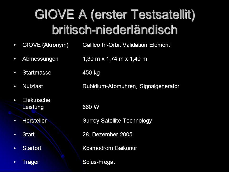 GIOVE A (erster Testsatellit) britisch-niederländisch GIOVE (Akronym)Galileo In-Orbit Validation Element Abmessungen1,30 m x 1,74 m x 1,40 m Startmass