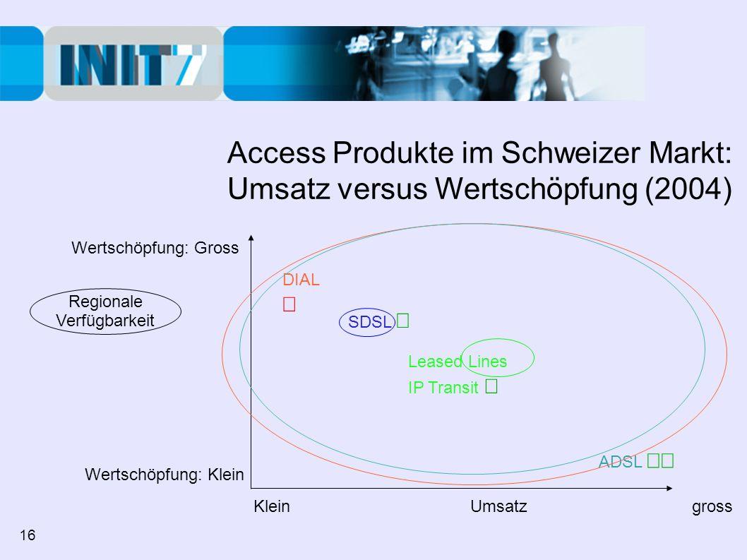 Access Produkte im Schweizer Markt: Umsatz versus Wertschöpfung (2004) Wertschöpfung: Gross Wertschöpfung: Klein Klein Umsatz gross ADSL DIAL Leased Lines IP Transit SDSL Regionale Verfügbarkeit 16