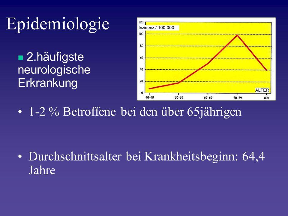 Epidemiologie 1-2 % Betroffene bei den über 65jährigen Durchschnittsalter bei Krankheitsbeginn: 64,4 Jahre 2.häufigste neurologische Erkrankung