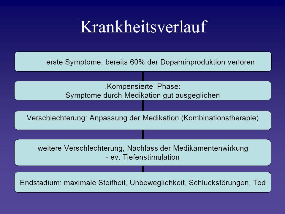 Krankheitsverlauf erste Symptome: bereits 60% der Dopaminproduktion verloren Kompensierte Phase: Symptome durch Medikation gut ausgeglichen Verschlech