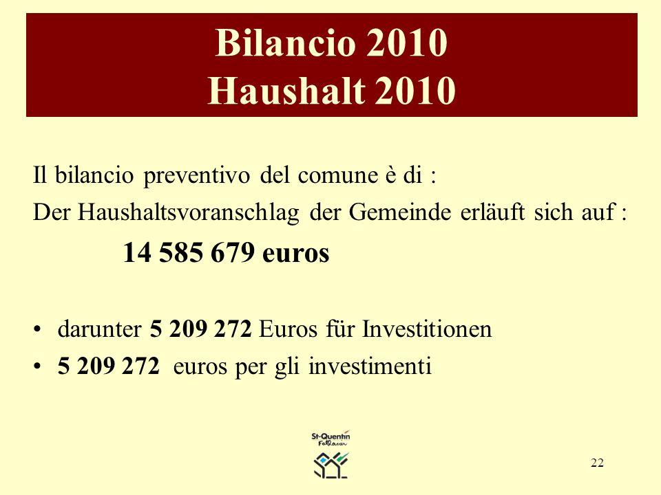 22 Bilancio 2010 Haushalt 2010 Il bilancio preventivo del comune è di : Der Haushaltsvoranschlag der Gemeinde erläuft sich auf : 14 585 679 euros darunter 5 209 272 Euros für Investitionen 5 209 272 euros per gli investimenti
