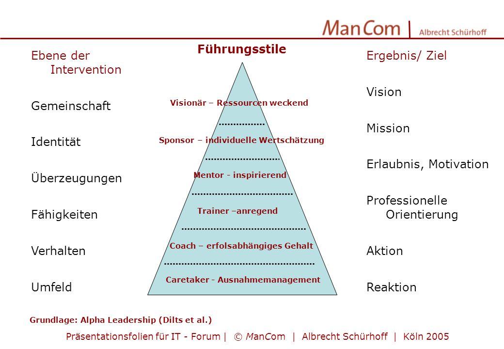 Präsentationsfolien für IT - Forum | © ManCom | Albrecht Schürhoff | Köln 2005 Ergebnis/ Ziel Vision Mission Erlaubnis, Motivation Professionelle Orie