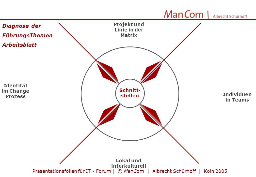 Individuen in Teams Projekt und Linie in der Matrix Lokal und interkulturell Identität im Change Prozess Schnitt- stellen Präsentationsfolien für IT -