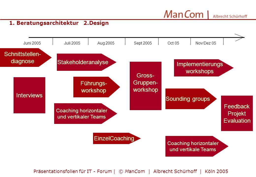 Präsentationsfolien für IT - Forum | © ManCom | Albrecht Schürhoff | Köln 2005 Führungs- workshop Stakeholderanalyse Gross- Gruppen- workshop Juni 200