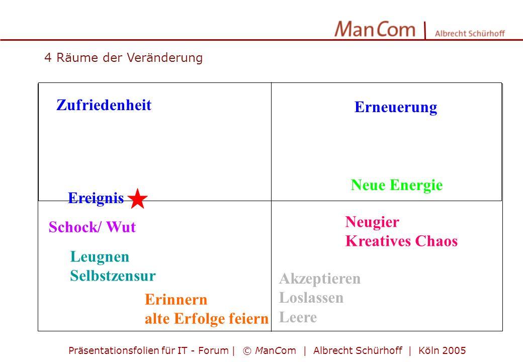 Präsentationsfolien für IT - Forum | © ManCom | Albrecht Schürhoff | Köln 2005 4 Räume der Veränderung Neue Energie Zufriedenheit Schock/ Wut Erinnern