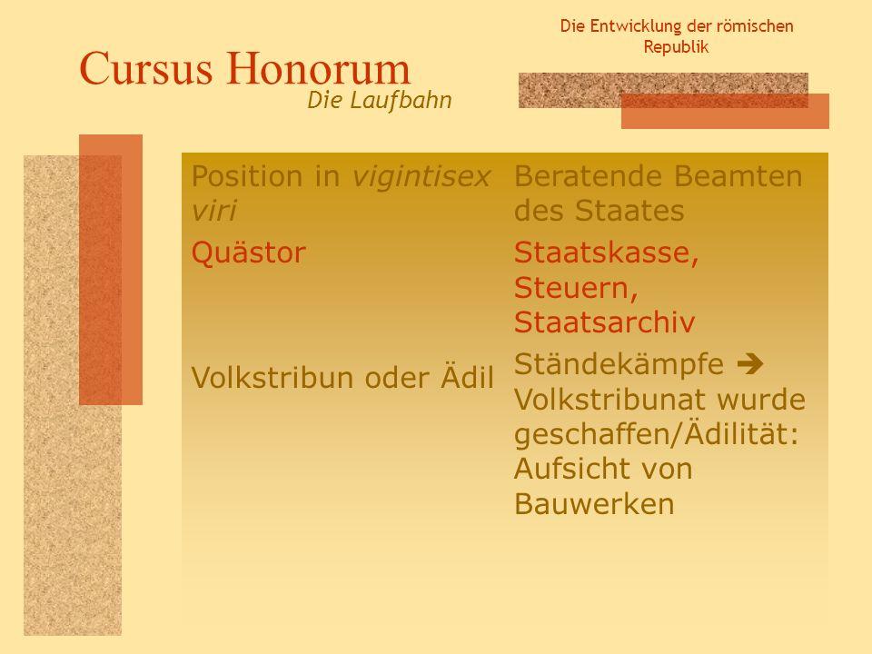Die Entwicklung der römischen Republik Cursus Honorum Die Laufbahn Position in vigintisex viri Quästor Volkstribun oder Ädil Beratende Beamten des Sta