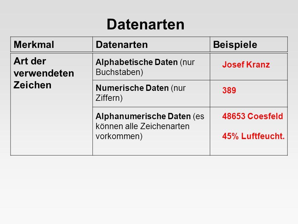 MerkmalDatenartenBeispiele Datenarten Stammdaten (sie bleiben über einen längeren Zeitraum konstant und können immer wieder verwendet werden) Bewegungsdaten (variable Daten, die im betrieblichen Geschehen immer wieder neu entstehen) Häufigkeit der Veränderung Artikelbezeichnung Stückpreis Lagernummer Belegdatum Rechn.- Betrag Fälligkeit