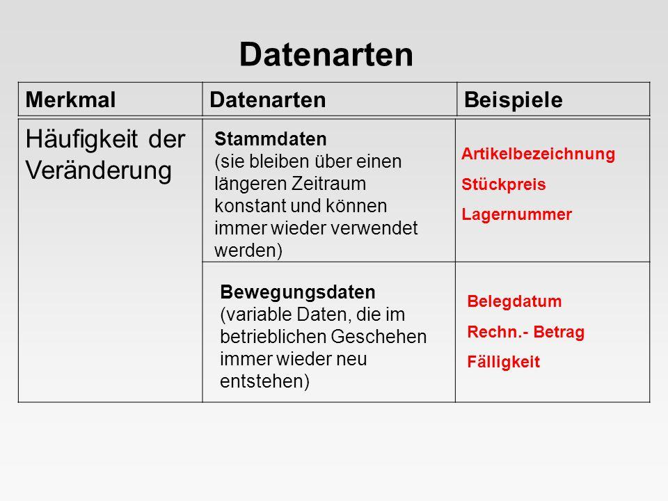 MerkmalDatenartenBeispiele Datenarten Stammdaten (sie bleiben über einen längeren Zeitraum konstant und können immer wieder verwendet werden) Bewegung