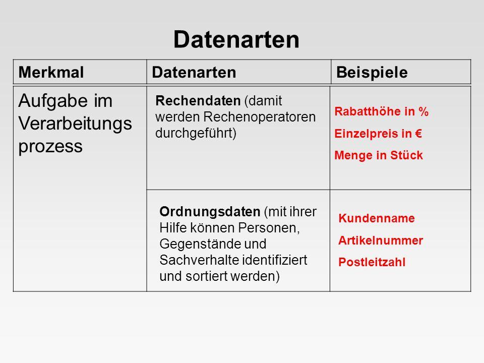 MerkmalDatenartenBeispiele Datenarten Eingabedaten (werden für eine Verarbeitung bereitgestellt) Ausgabedaten (stellen das Ergebnis einer Verarbeitung dar) Stellung im Verarbeitungs prozess Menge - Einzelpreis Radius - Wert für π Gesamtpreis Fläche