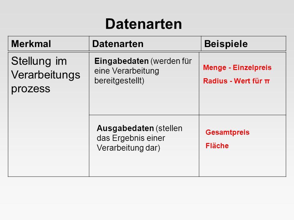 MerkmalDatenartenBeispiele Datenarten Eingabedaten (werden für eine Verarbeitung bereitgestellt) Ausgabedaten (stellen das Ergebnis einer Verarbeitung