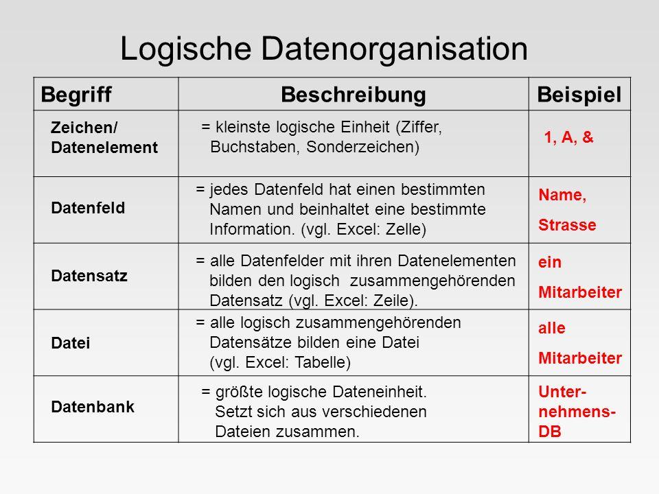 Logische Datenorganisation BegriffBeschreibungBeispiel Zeichen/ Datenelement = kleinste logische Einheit (Ziffer, Buchstaben, Sonderzeichen) 1, A, & D