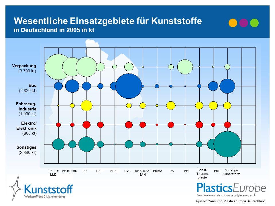Wesentliche Einsatzgebiete für Kunststoffe in Deutschland in 2005 in kt Quelle: Consultic, PlasticsEurope Deutschland PE-LD/ LLD Sonst. Thermo - plast