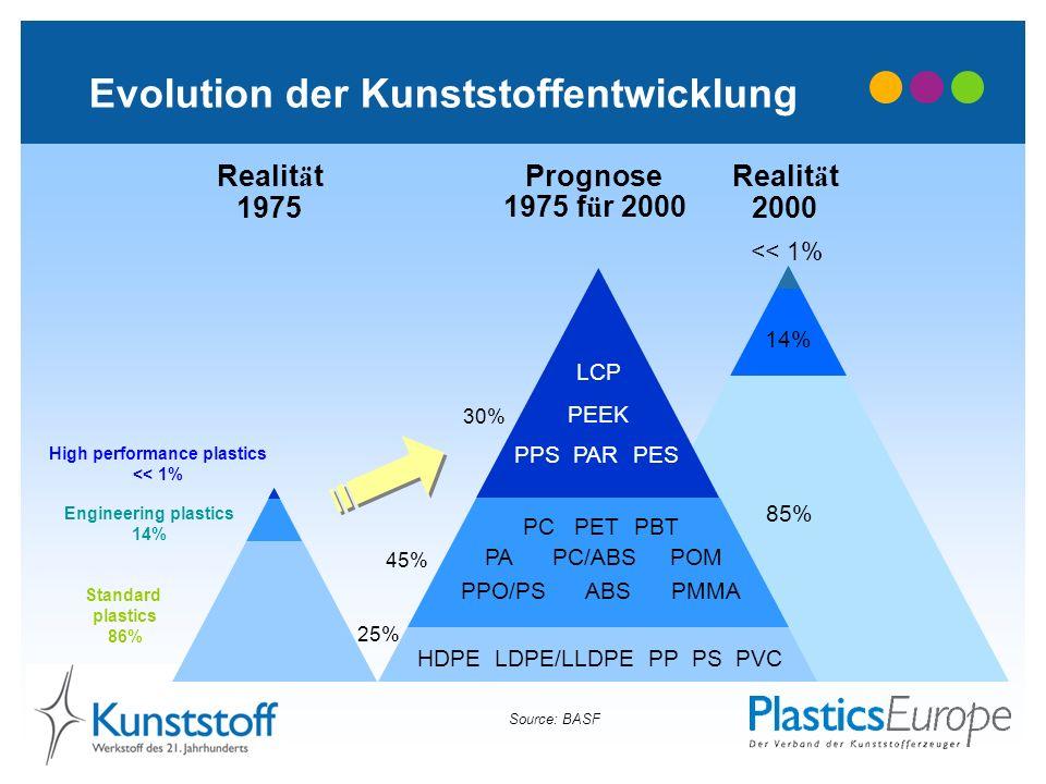 Prognose 1975 f ü r 2000 Realit ä t 2000 High performance plastics << 1% Standard plastics 86% Engineering plastics 14% Realit ä t 1975 85% << 1% 14%