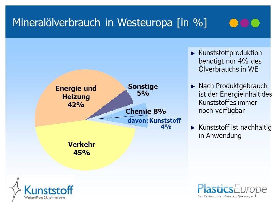 Kunststoffproduktion benötigt nur 4% des Ölverbrauchs in WE Nach Produktgebrauch ist der Energieinhalt des Kunststoffes immer noch verfügbar Kunststof